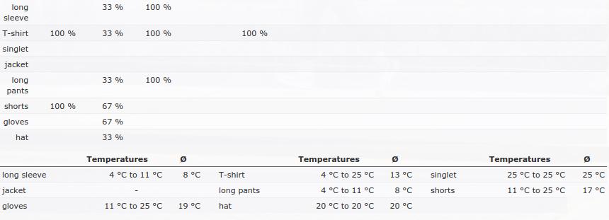 Equipment-Wetterstatistiken