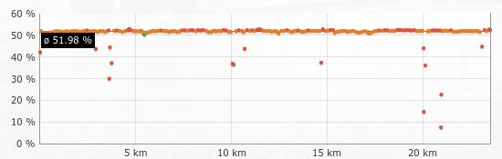 Running Dynamics - Vertical Ratio