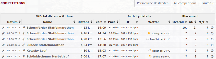 Race results overview